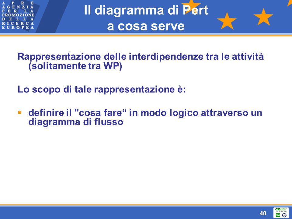 40 Il diagramma di Pert a cosa serve Rappresentazione delle interdipendenze tra le attività (solitamente tra WP) Lo scopo di tale rappresentazione è:  definire il cosa fare in modo logico attraverso un diagramma di flusso