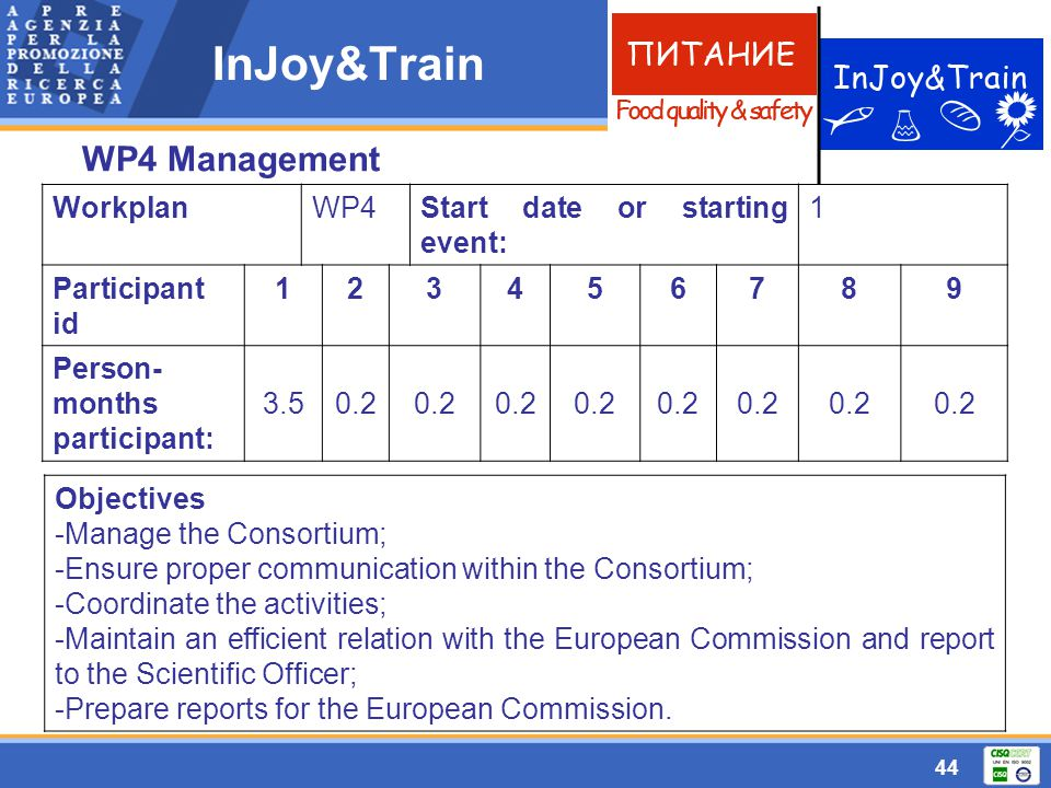44 InJoy&Train WP4 Management WorkplanWP4Start date or starting event: 1 Participant id 123456789 Person- months participant: 3.50.2 Objectives -Manag