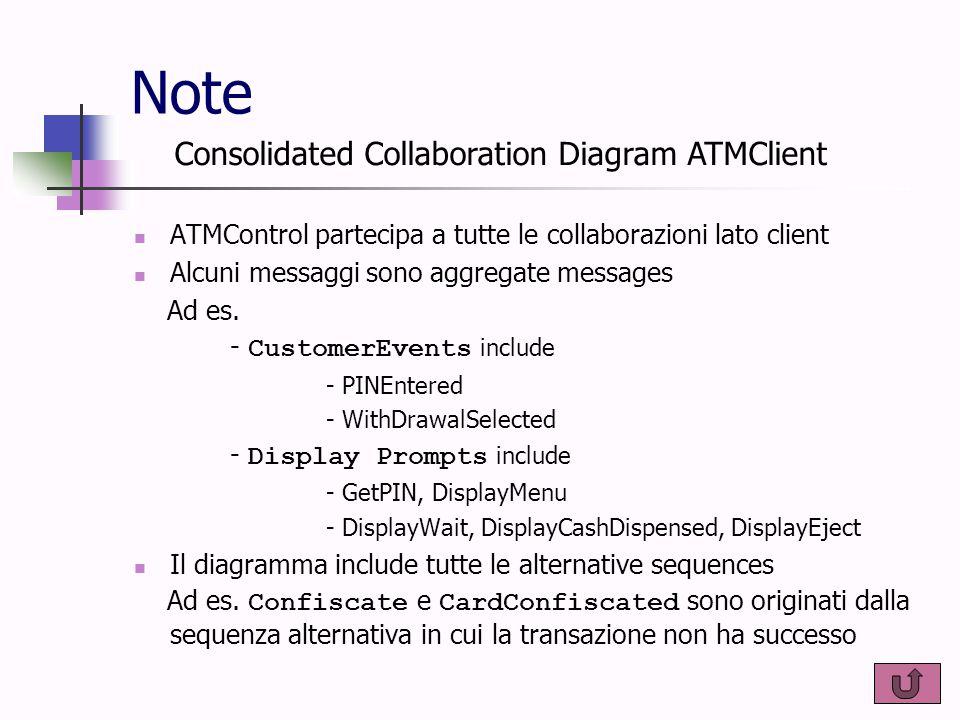 Note ATMControl partecipa a tutte le collaborazioni lato client Alcuni messaggi sono aggregate messages Ad es. - CustomerEvents include - PINEntered -