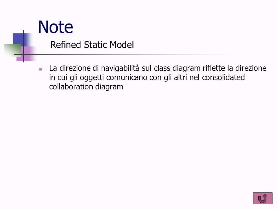 Note La direzione di navigabilità sul class diagram riflette la direzione in cui gli oggetti comunicano con gli altri nel consolidated collaboration d