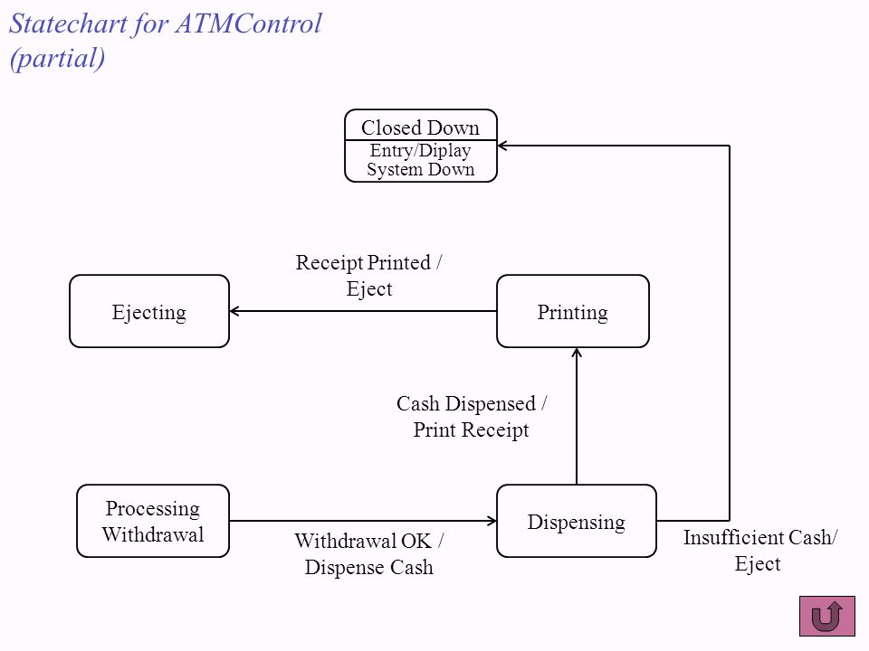 EjectingPrinting Dispensing Processing Withdrawal Withdrawal OK / Dispense Cash Receipt Printed / Eject Cash Dispensed / Print Receipt Closed Down Entry/Diplay System Down Insufficient Cash/ Eject Statechart for ATMControl (partial)