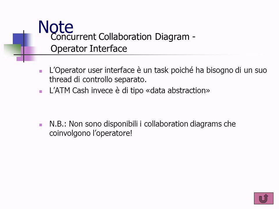 Note L'Operator user interface è un task poiché ha bisogno di un suo thread di controllo separato. L'ATM Cash invece è di tipo «data abstraction» N.B.