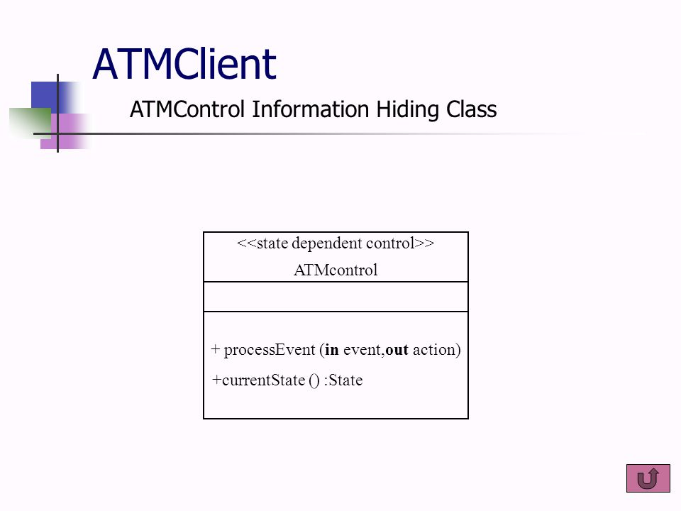 > ATMcontrol + processEvent (in event,out action) +currentState () :State ATMClient ATMControl Information Hiding Class