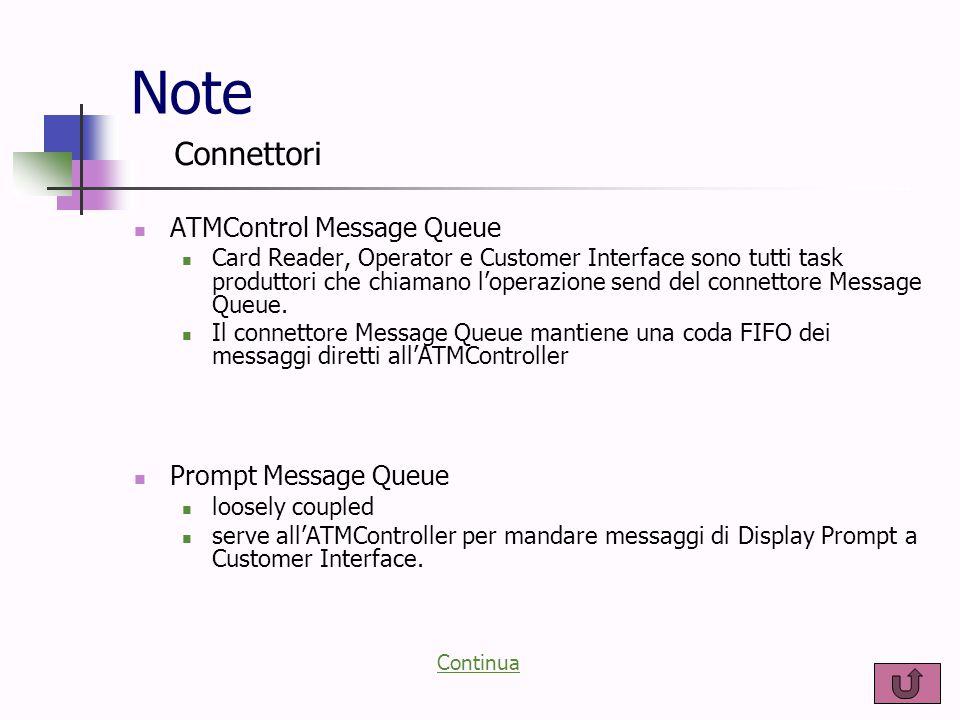 Note ATMControl Message Queue Card Reader, Operator e Customer Interface sono tutti task produttori che chiamano l'operazione send del connettore Mess