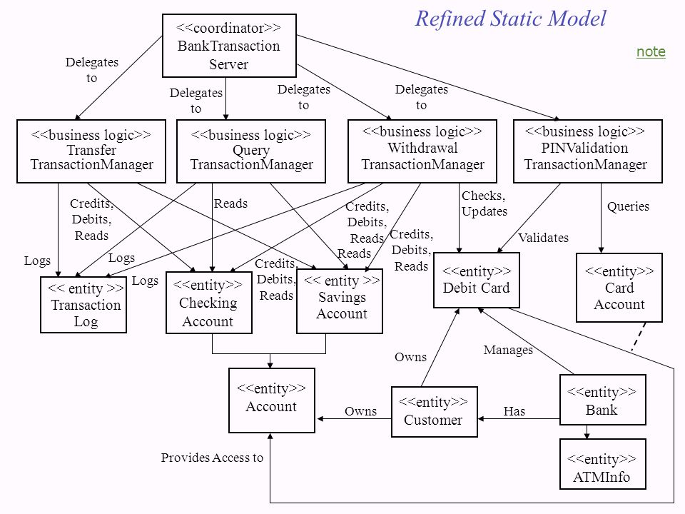 Refined Static Model > BankTransaction Server > Query TransactionManager > PINValidation TransactionManager > Withdrawal TransactionManager > Transfer TransactionManager > Checking Account > Transaction Log > Savings Account > Debit Card > Card Account > Account > Customer > Bank > ATMInfo Provides Access to Manages HasOwns Credits, Debits, Reads Logs Reads Checks, Updates Validates Queries Delegates to note