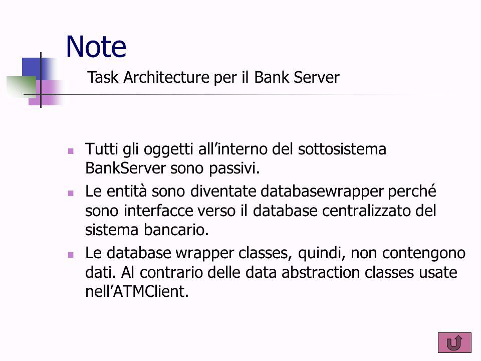 Note Tutti gli oggetti all'interno del sottosistema BankServer sono passivi. Le entità sono diventate databasewrapper perché sono interfacce verso il