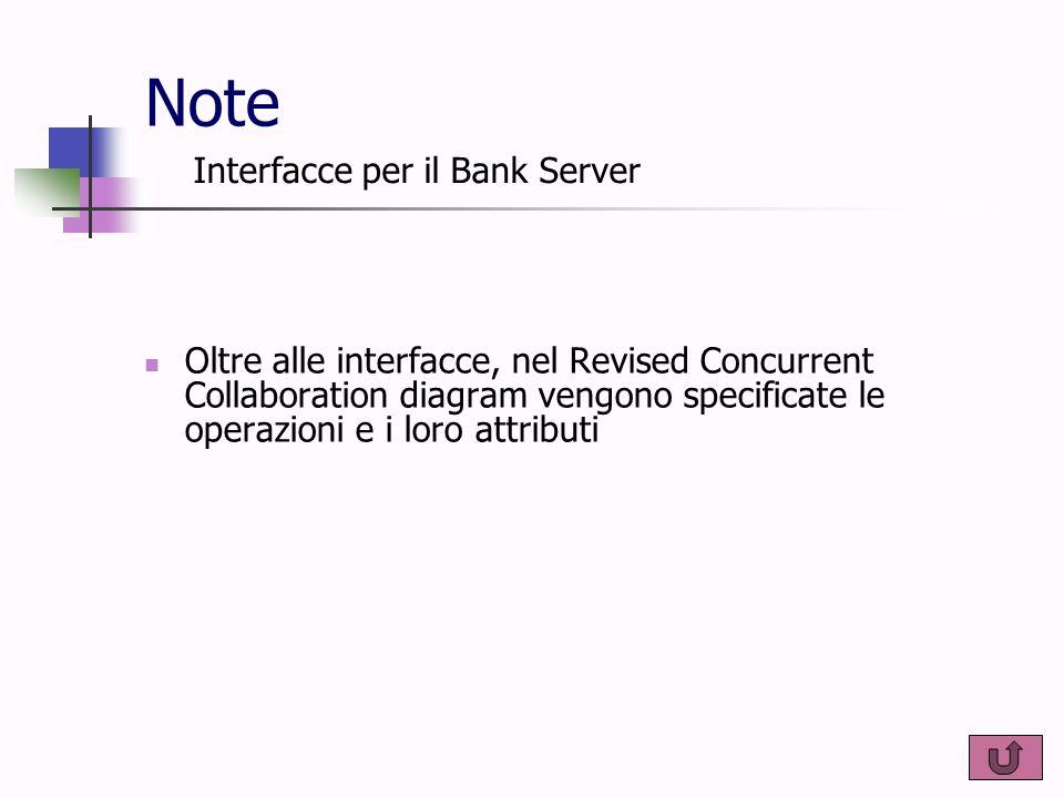Note Oltre alle interfacce, nel Revised Concurrent Collaboration diagram vengono specificate le operazioni e i loro attributi Interfacce per il Bank S