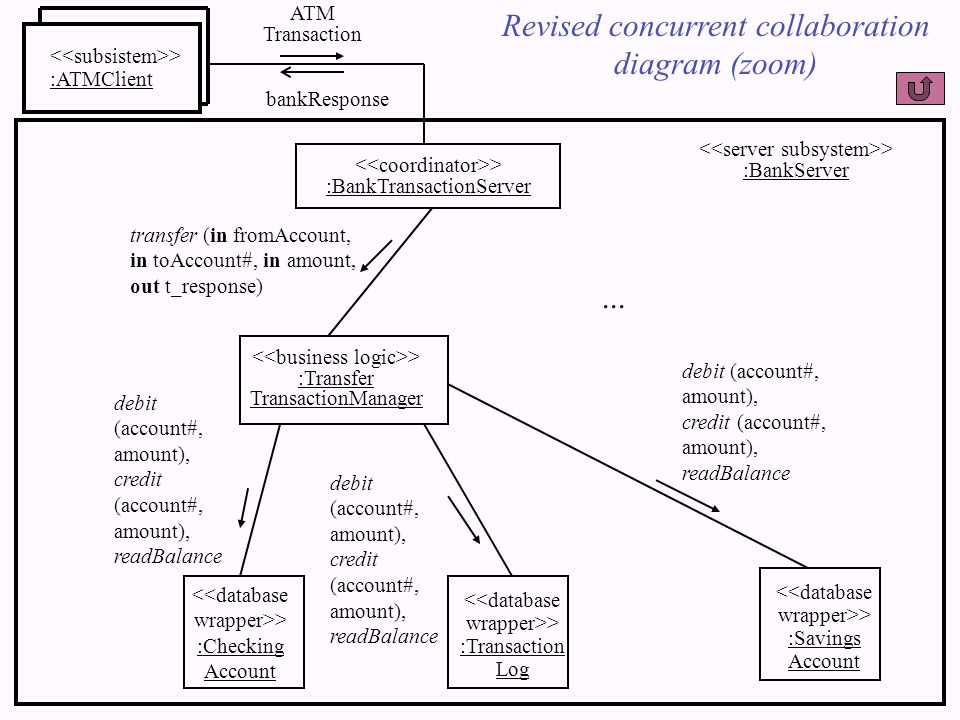 > :ATMClient > :BankTransactionServer ATM Transaction bankResponse > :BankServer > :Transfer TransactionManager Revised concurrent collaboration diagr