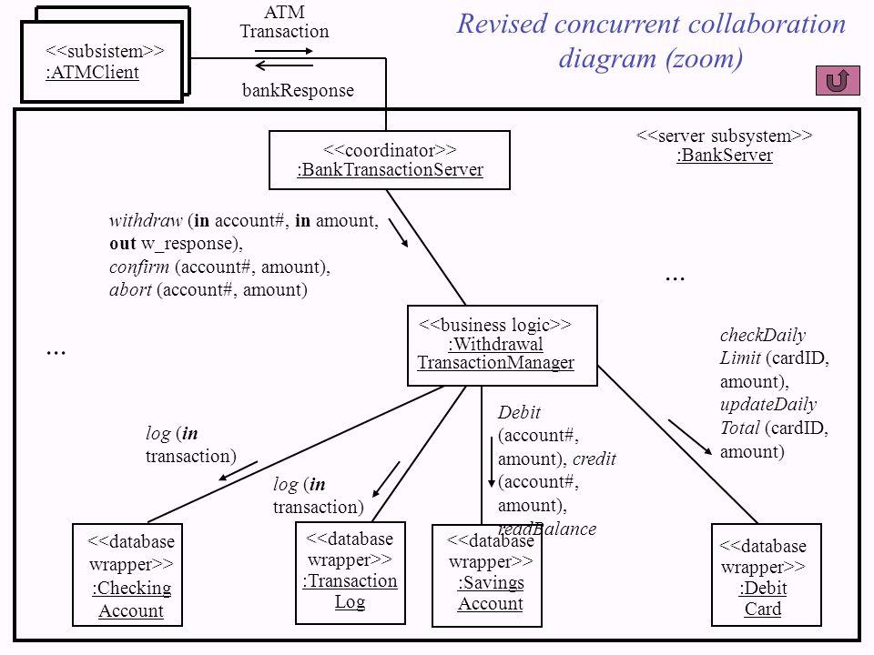 > :ATMClient > :BankTransactionServer ATM Transaction bankResponse > :BankServer > :Withdrawal TransactionManager Revised concurrent collaboration dia