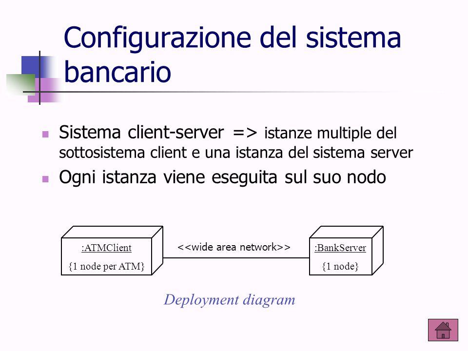 Configurazione del sistema bancario :ATMClient {1 node per ATM} :BankServer {1 node} > Deployment diagram Sistema client-server => istanze multiple de