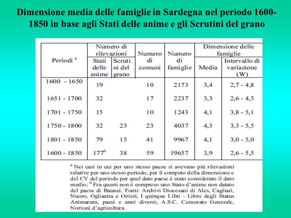 Dimensione media delle famiglie in Sardegna nel periodo 1600- 1850 in base agli Stati delle anime e gli Scrutini del grano