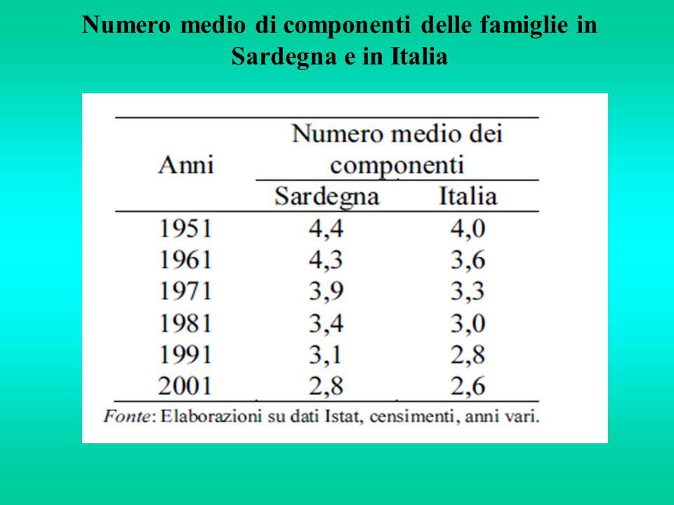 Numero medio di componenti delle famiglie in Sardegna e in Italia
