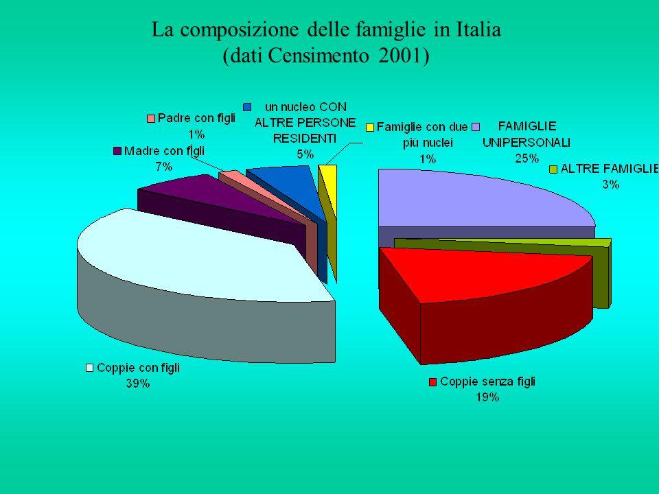 La composizione delle famiglie in Italia (dati Censimento 2001)