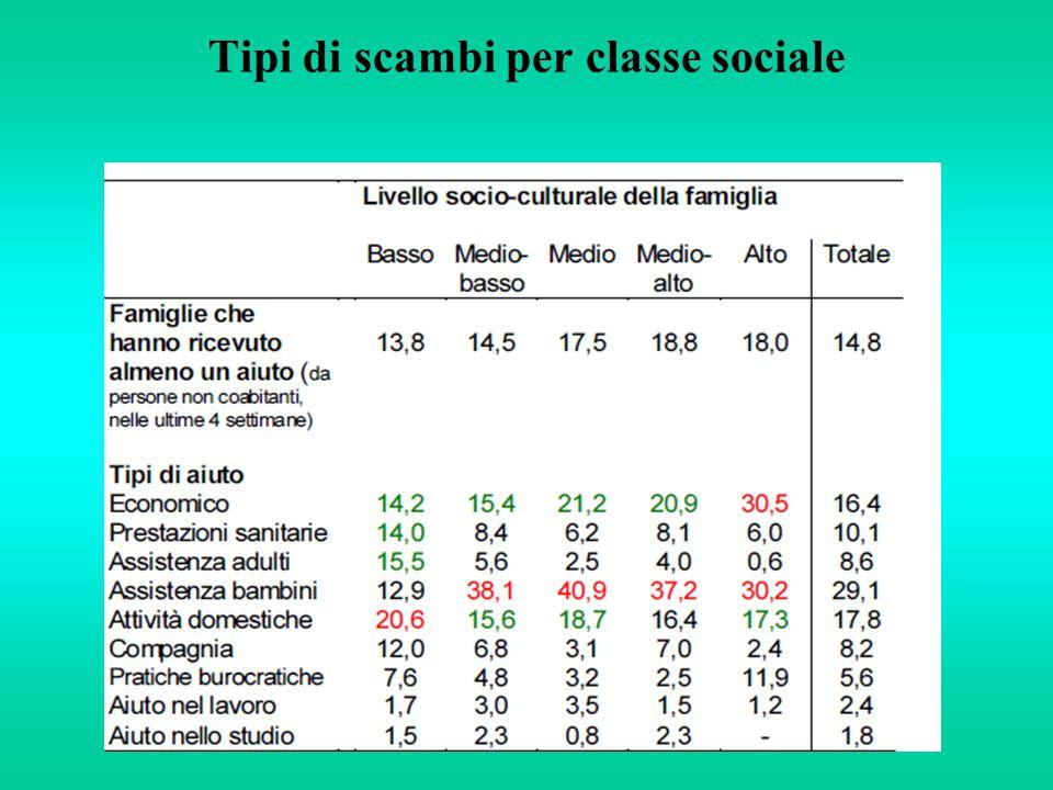 Tipi di scambi per classe sociale