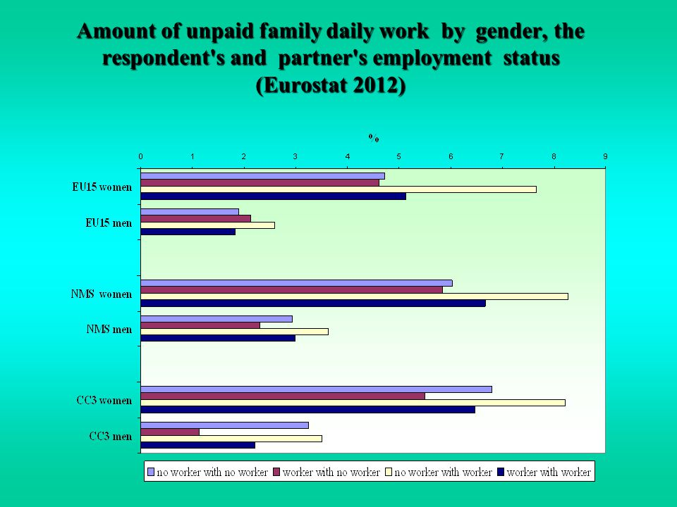 Amount of unpaid family daily work by gender, the respondent's and partner's employment status (Eurostat 2012)