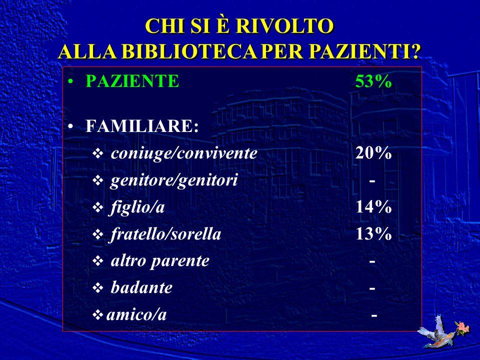 PAZIENTE 53% FAMILIARE:  coniuge/convivente 20%  genitore/genitori -  figlio/a 14%  fratello/sorella 13%  altro parente -  badante -  amico/a -