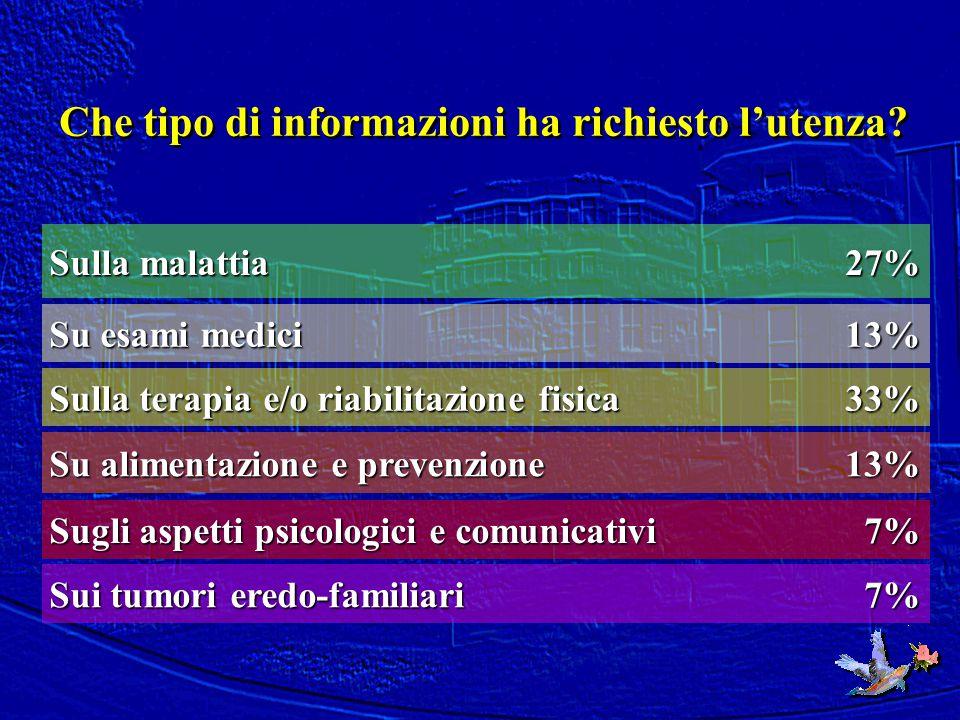 Che tipo di informazioni ha richiesto l'utenza? 7% Sui tumori eredo-familiari 7% Sugli aspetti psicologici e comunicativi 13% Su alimentazione e preve