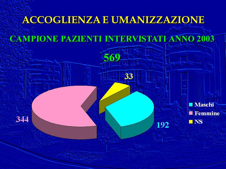 CAMPIONE PAZIENTI INTERVISTATI ANNO 2003 569 CAMPIONE PAZIENTI INTERVISTATI ANNO 2003 569 ACCOGLIENZA E UMANIZZAZIONE