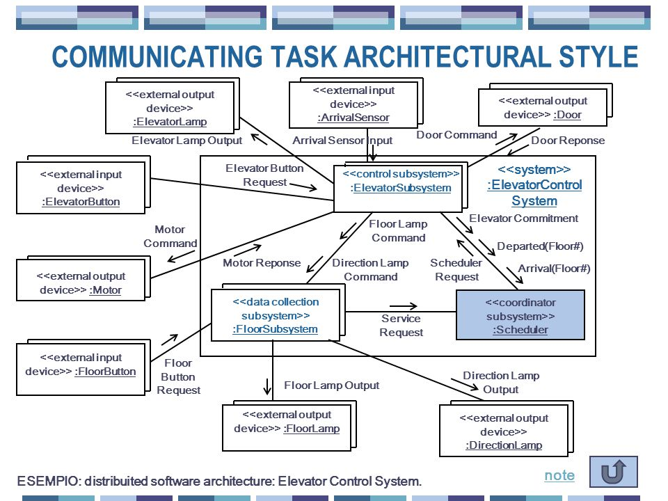 COMMUNICATING TASK ARCHITECTURAL STYLE ESEMPIO: distribuited software architecture: Elevator Control System.