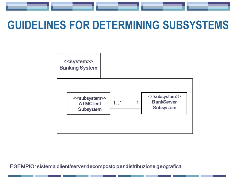 GUIDELINES FOR DETERMINING SUBSYSTEMS > Banking System > ATMClient Subsystem > BankServer Subsystem 1..* 1 ESEMPIO: sistema client/server decomposto p