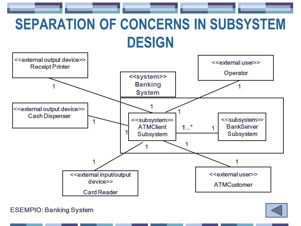 > Banking System > ATMClient Subsystem > BankServer Subsystem 1..* 1 > Receipt Printer > Cash Dispenser > Card Reader > Operator > ATMCustomer 1 11 11 1 1 1 1 ESEMPIO: Banking System 1 SEPARATION OF CONCERNS IN SUBSYSTEM DESIGN