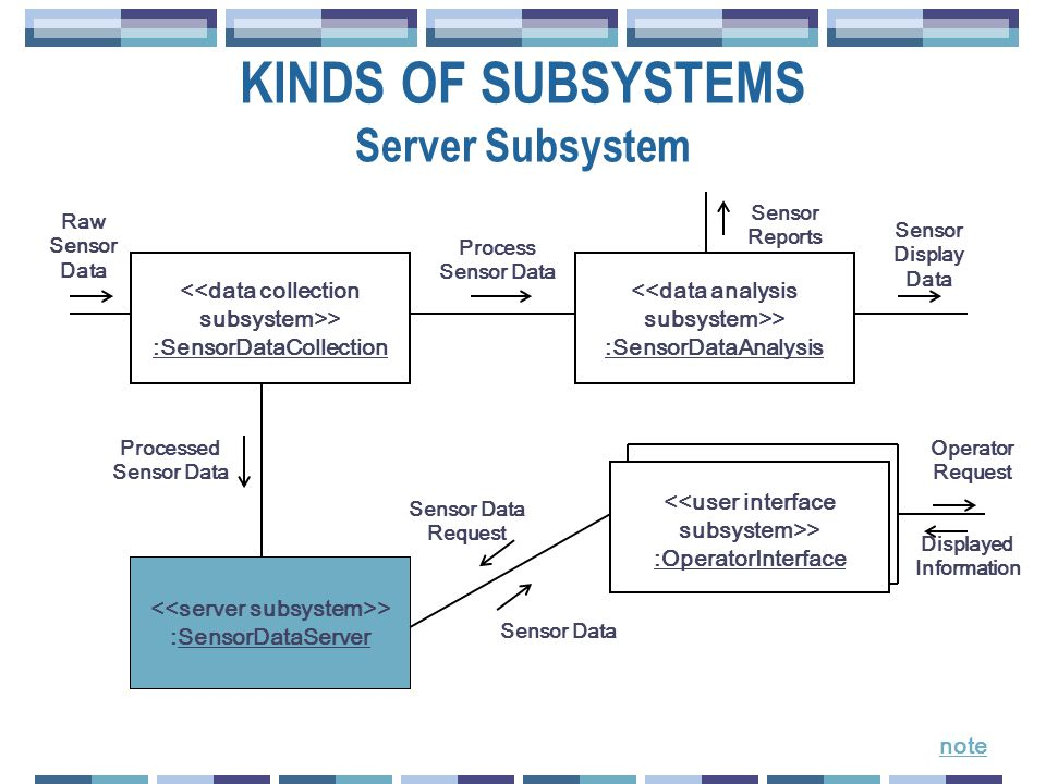 KINDS OF SUBSYSTEMS Server Subsystem > :SensorDataCollection > :SensorDataAnalysis > :OperatorInterface > :SensorDataServer Raw Sensor Data Process Sensor Data Sensor Reports Sensor Display Data Operator Request Displayed Information Processed Sensor Data Sensor Data Request Sensor Data note
