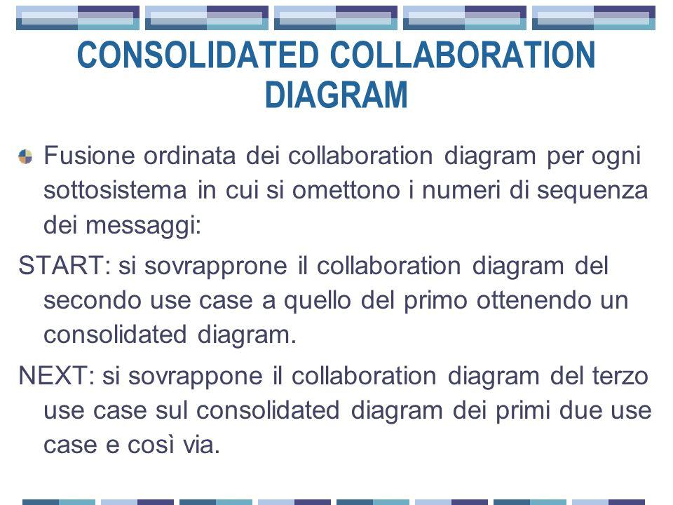 CONSOLIDATED COLLABORATION DIAGRAM Fusione ordinata dei collaboration diagram per ogni sottosistema in cui si omettono i numeri di sequenza dei messaggi: START: si sovrapprone il collaboration diagram del secondo use case a quello del primo ottenendo un consolidated diagram.