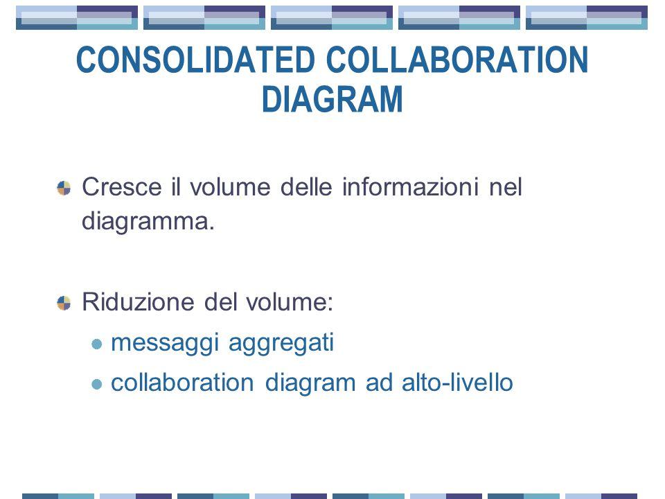 CONSOLIDATED COLLABORATION DIAGRAM Cresce il volume delle informazioni nel diagramma.