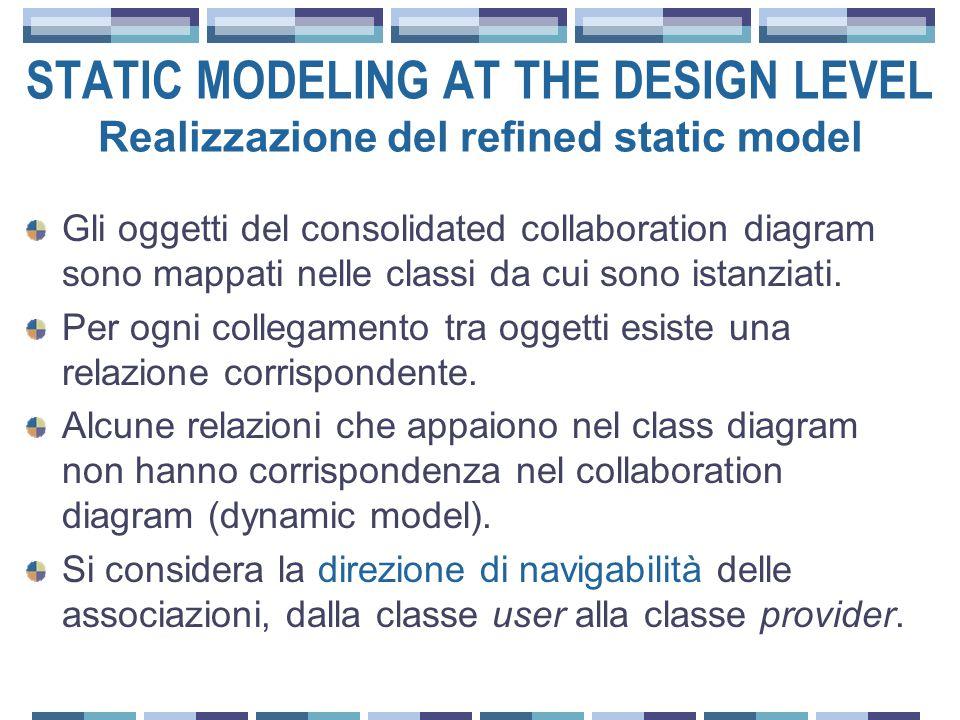 Gli oggetti del consolidated collaboration diagram sono mappati nelle classi da cui sono istanziati.