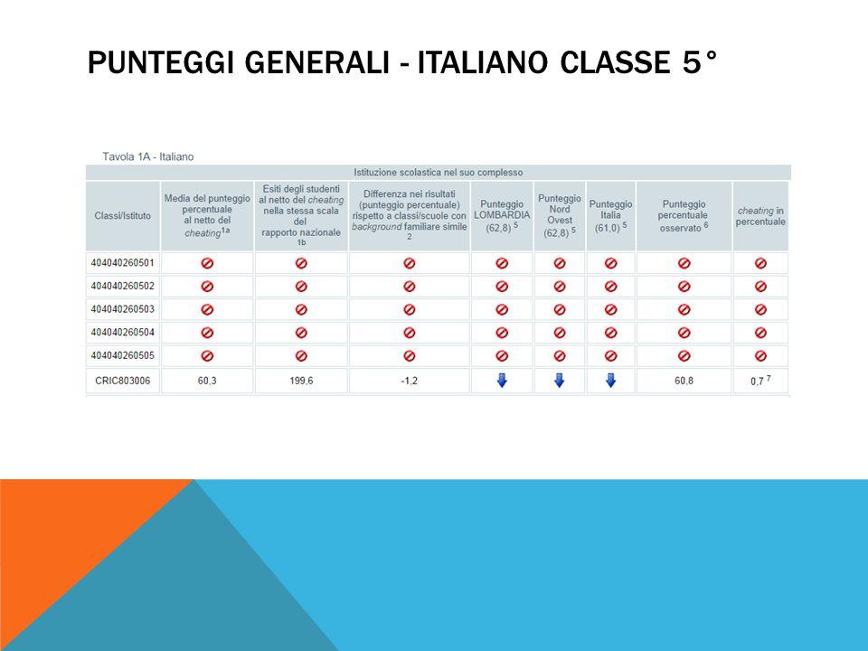 PUNTEGGI GENERALI - ITALIANO CLASSE 5°