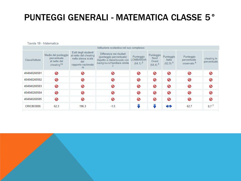 PUNTEGGI GENERALI - MATEMATICA CLASSE 5°