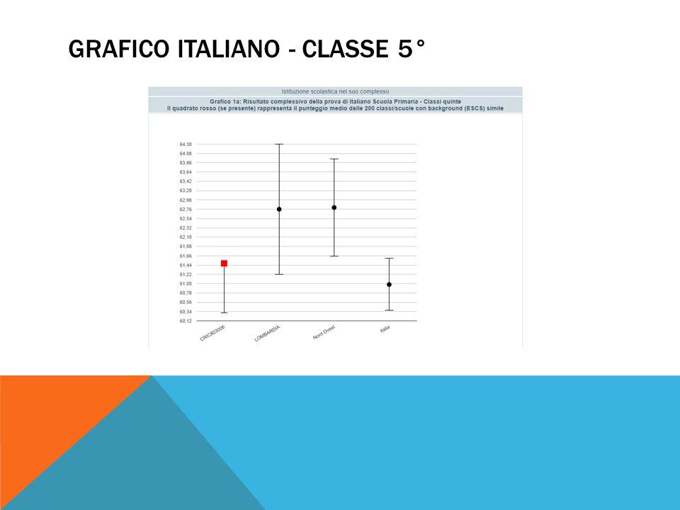 GRAFICO ITALIANO - CLASSE 5°
