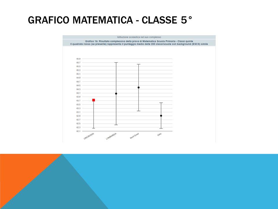 GRAFICO MATEMATICA - CLASSE 5°