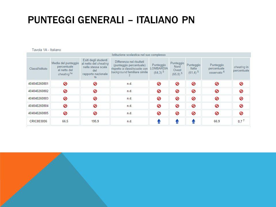 PUNTEGGI GENERALI – ITALIANO PN