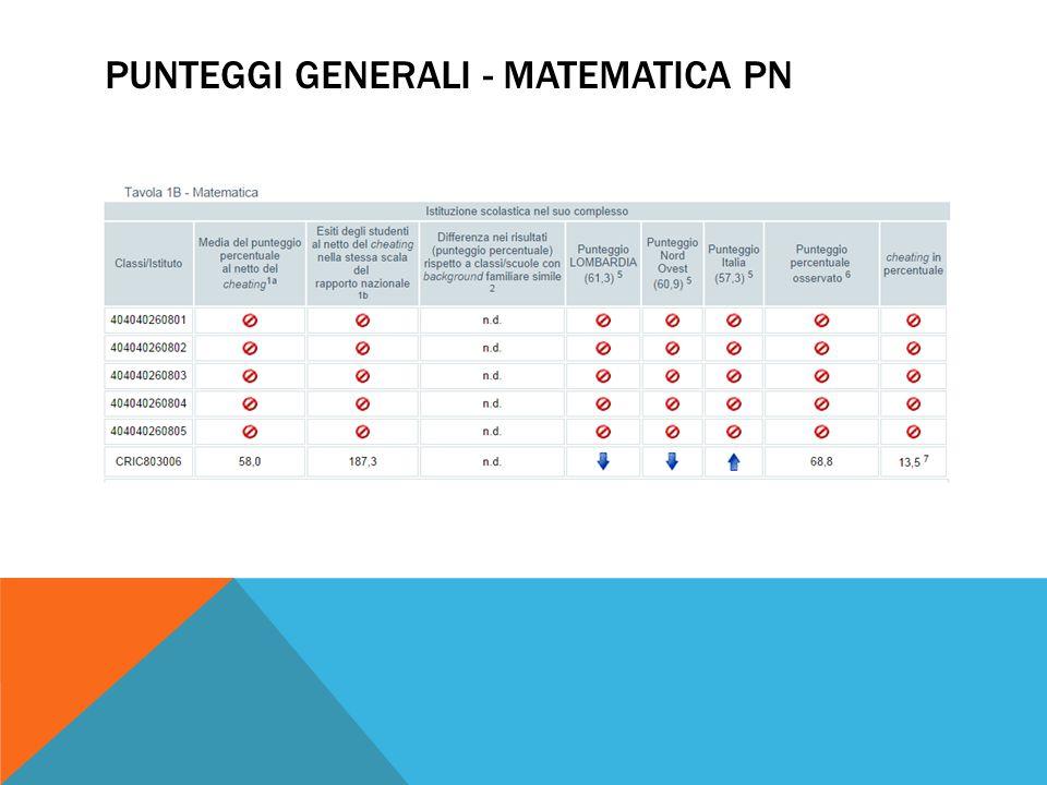 PUNTEGGI GENERALI - MATEMATICA PN