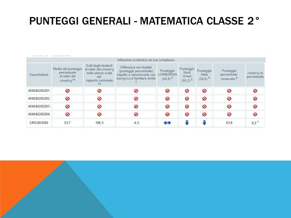 PUNTEGGI GENERALI - MATEMATICA CLASSE 2°