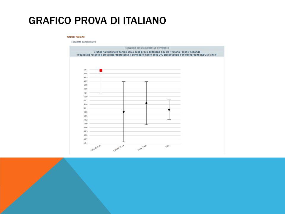 GRAFICO PROVA DI ITALIANO