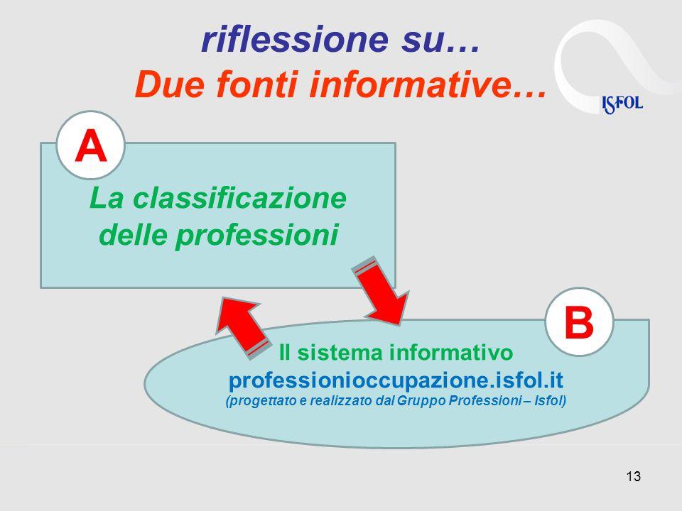 riflessione su… Due fonti informative… 13 Il sistema informativo professionioccupazione.isfol.it (progettato e realizzato dal Gruppo Professioni – Isfol) La classificazione delle professioni A B