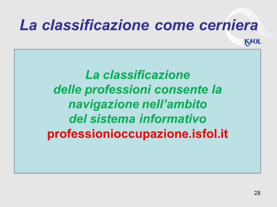 La classificazione come cerniera 28 La classificazione delle professioni consente la navigazione nell'ambito del sistema informativo professionioccupazione.isfol.it