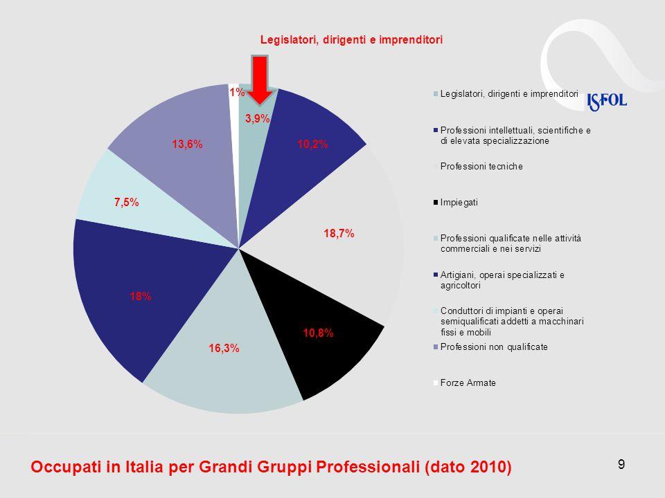 9 Legislatori, dirigenti e imprenditori 3,9% 10,2% 18,7% 10,8% 16,3% 18% 7,5% 13,6% 1% Occupati in Italia per Grandi Gruppi Professionali (dato 2010)