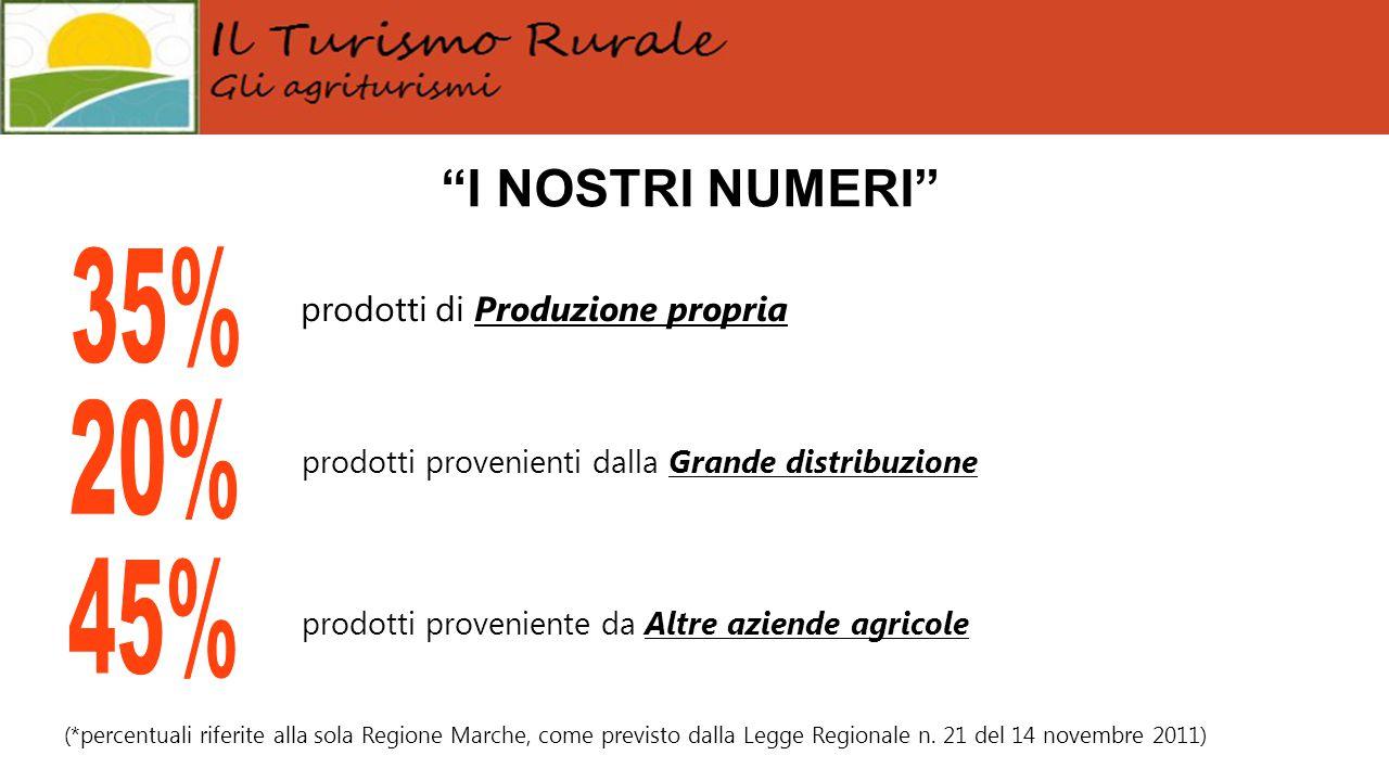 """""""I NOSTRI NUMERI"""" (*percentuali riferite alla sola Regione Marche, come previsto dalla Legge Regionale n. 21 del 14 novembre 2011) prodotti di Produzi"""
