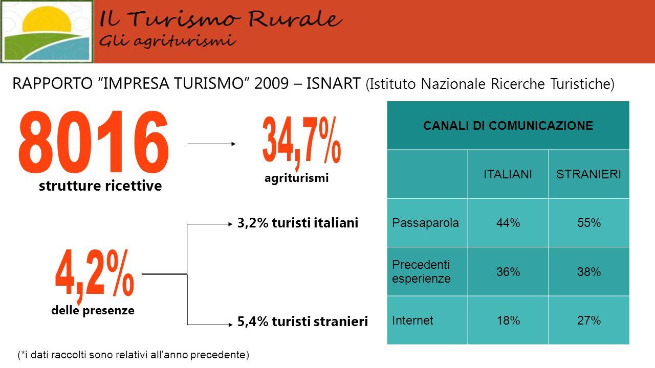 """RAPPORTO """"IMPRESA TURISMO"""" 2009 – ISNART (Istituto Nazionale Ricerche Turistiche) 3,2% turisti italiani 5,4% turisti stranieri strutture ricettive del"""