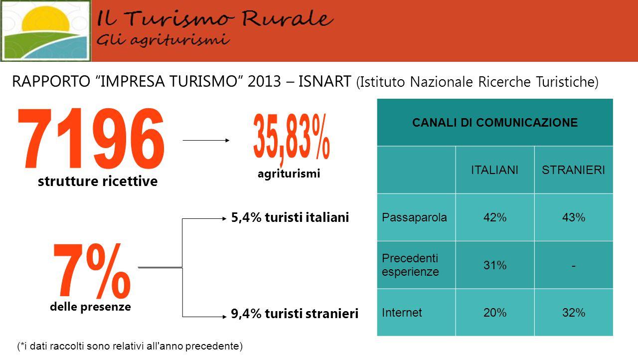 """RAPPORTO """"IMPRESA TURISMO"""" 2013 – ISNART (Istituto Nazionale Ricerche Turistiche) 5,4% turisti italiani 9,4% turisti stranieri strutture ricettive del"""