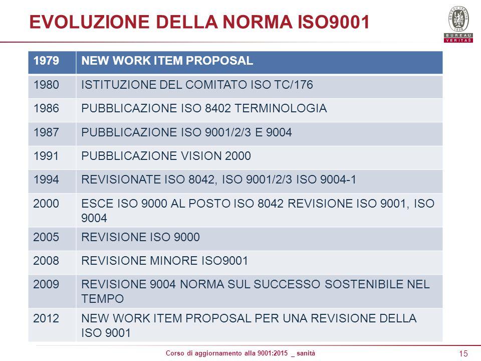 15 Corso di aggiornamento alla 9001:2015 _ sanità EVOLUZIONE DELLA NORMA ISO9001 1979NEW WORK ITEM PROPOSAL 1980ISTITUZIONE DEL COMITATO ISO TC/176 1986PUBBLICAZIONE ISO 8402 TERMINOLOGIA 1987PUBBLICAZIONE ISO 9001/2/3 E 9004 1991PUBBLICAZIONE VISION 2000 1994REVISIONATE ISO 8042, ISO 9001/2/3 ISO 9004-1 2000ESCE ISO 9000 AL POSTO ISO 8042 REVISIONE ISO 9001, ISO 9004 2005REVISIONE ISO 9000 2008REVISIONE MINORE ISO9001 2009REVISIONE 9004 NORMA SUL SUCCESSO SOSTENIBILE NEL TEMPO 2012NEW WORK ITEM PROPOSAL PER UNA REVISIONE DELLA ISO 9001