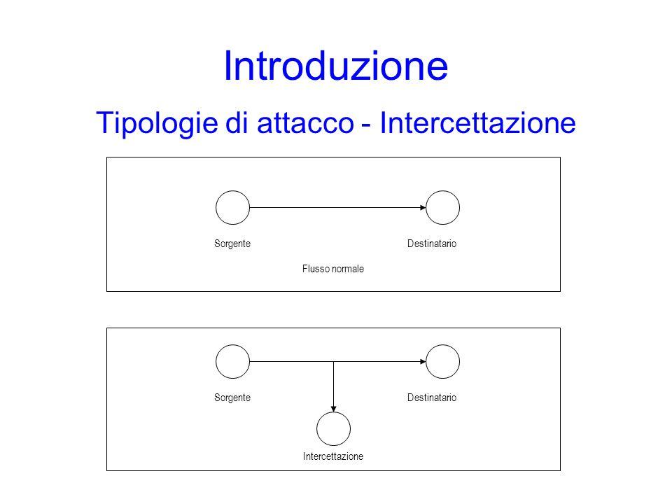 Introduzione Tipologie di attacco - Intercettazione SorgenteDestinatario Flusso normale SorgenteDestinatario Intercettazione