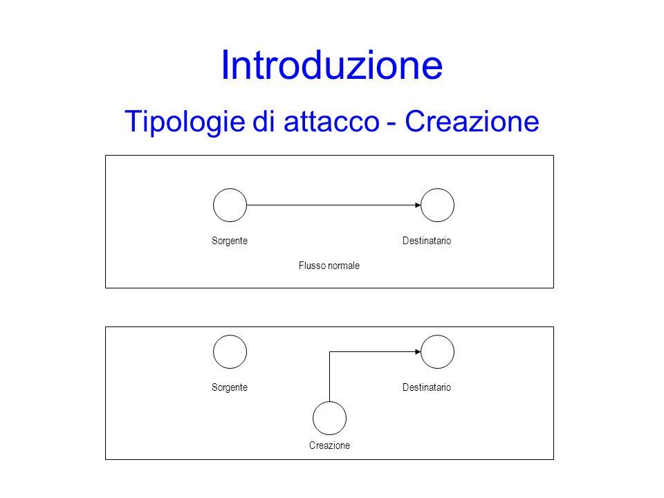 Introduzione Tipologie di attacco - Creazione SorgenteDestinatario Flusso normale SorgenteDestinatario Creazione
