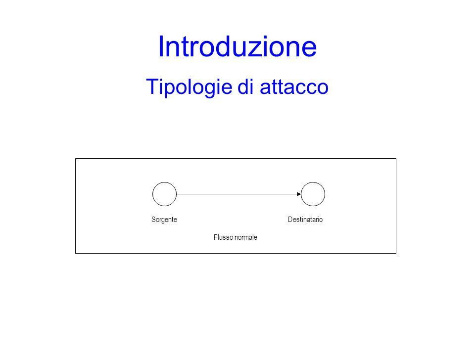 Introduzione Tipologie di attacco SorgenteDestinatario Flusso normale