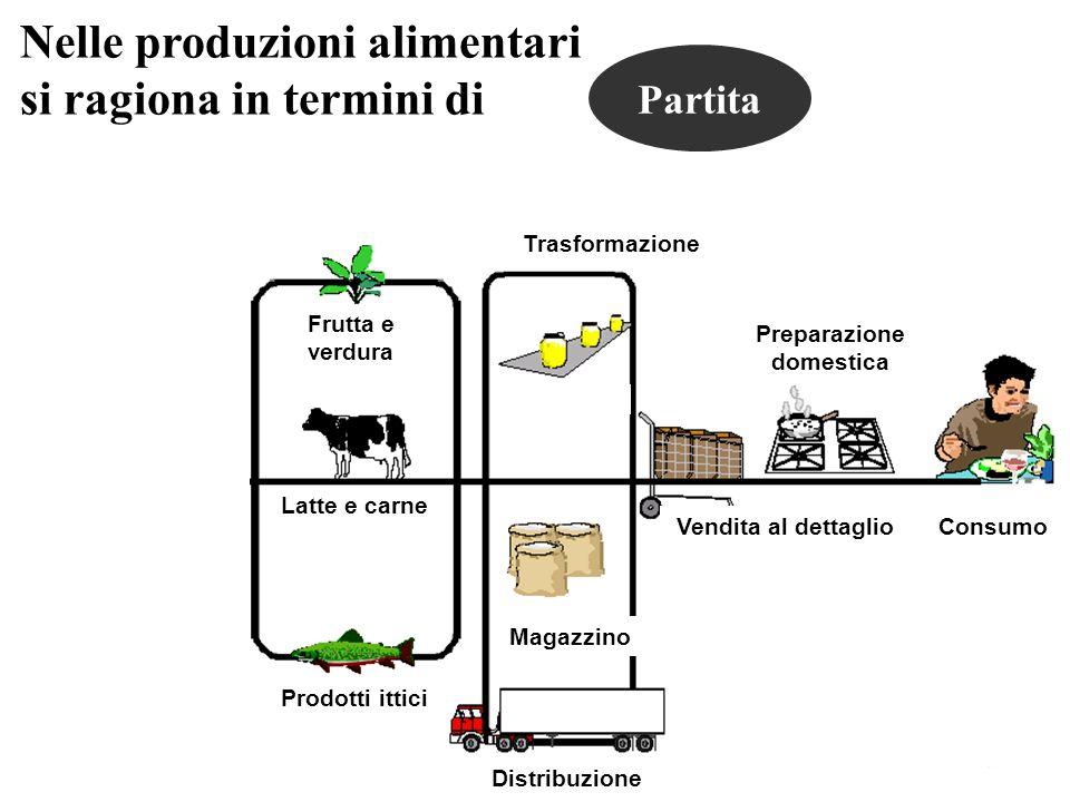 Nelle produzioni alimentari si ragiona in termini di Frutta e verdura Latte e carne Prodotti ittici Trasformazione Magazzino Distribuzione Vendita al