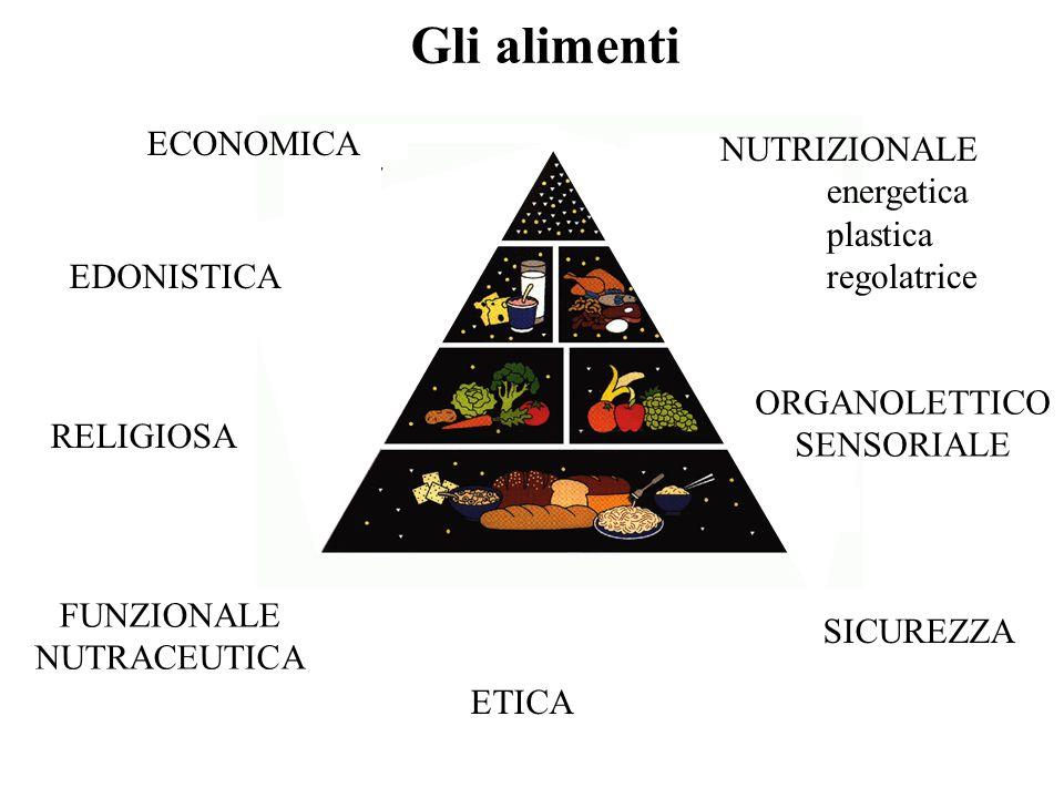 Gli alimenti NUTRIZIONALE energetica plastica regolatrice ORGANOLETTICO SENSORIALE EDONISTICA FUNZIONALE NUTRACEUTICA ETICA RELIGIOSA SICUREZZA ECONOM