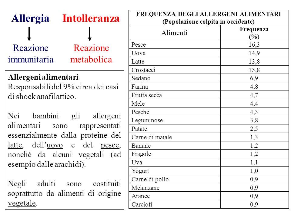 FREQUENZA DEGLI ALLERGENI ALIMENTARI (Popolazione colpita in occidente) Alimenti Frequenza (%) Pesce16,3 Uova14,9 Latte13,8 Crostacei13,8 Sedano6,9 Fa